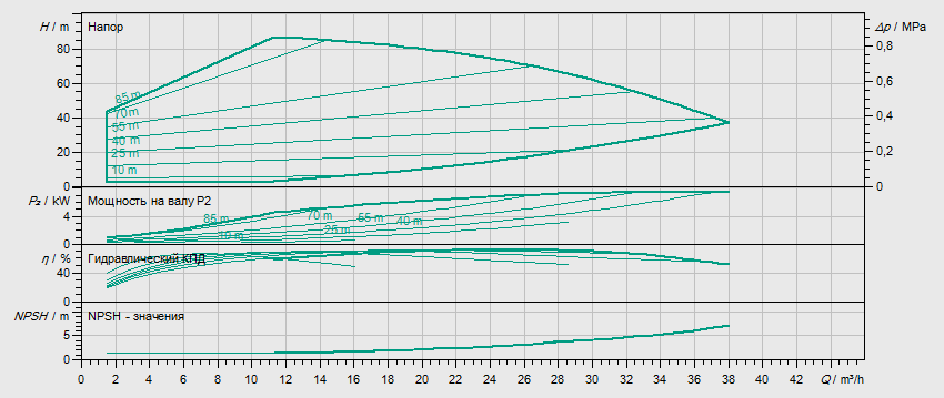 Гидравлические характеристики насоса Wilo HELIX EXCEL 2204-2/16/V/KS артикул: 4171862()