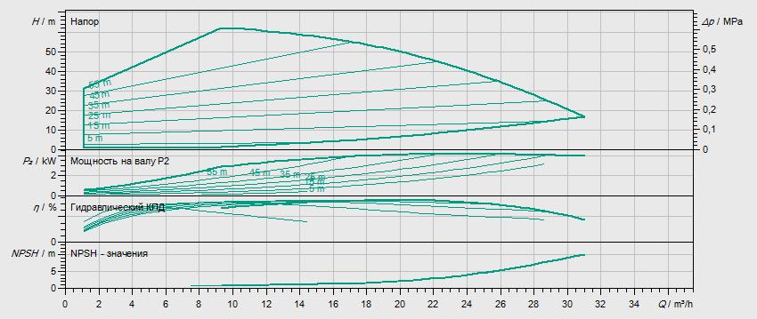 Гидравлические характеристики насоса Wilo HELIX EXCEL 1604-1/25/E/KS артикул: 4171874()
