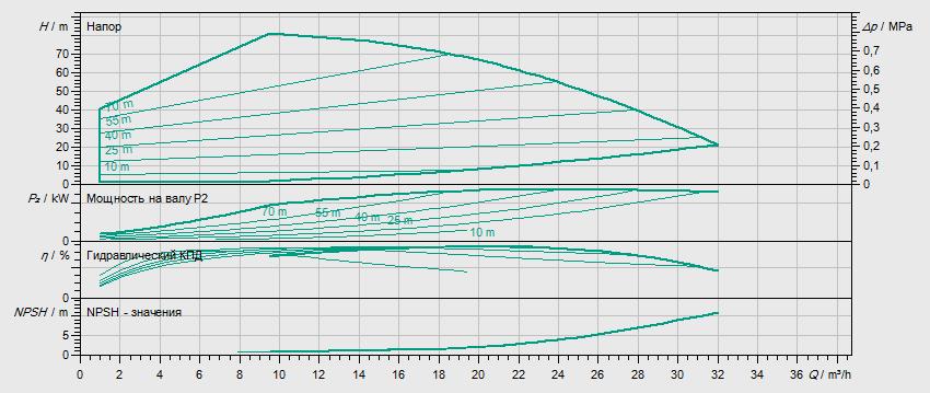Гидравлические характеристики насоса Wilo HELIX EXCEL 1605-1/25/E/KS артикул: 4171882()