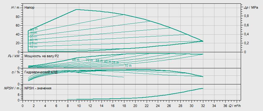 Гидравлические характеристики насоса Wilo HELIX EXCEL 1606-1/25/E/KS артикул: 4171890()