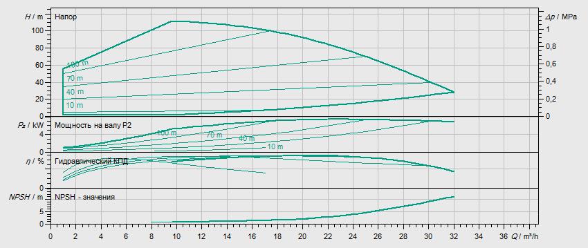 Гидравлические характеристики насоса Wilo HELIX EXCEL 1607-1/25/E/KS артикул: 4171898()