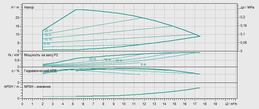 Гидравлические характеристики насоса Wilo HELIX EXCEL 1002-1/16/E/KS артикул: 4171900()