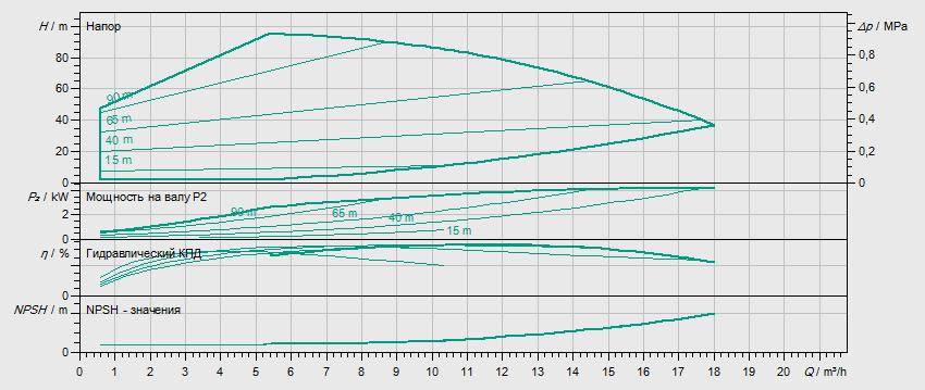 Гидравлические характеристики насоса Wilo HELIX EXCEL 1007-1/25/E/KS артикул: 4171912()