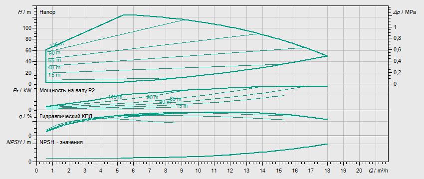 Гидравлические характеристики насоса Wilo HELIX EXCEL 1009-1/16/E/KS артикул: 4171914()