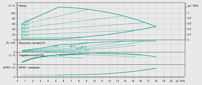 Гидравлические характеристики насоса Wilo HELIX EXCEL 1009-1/25/E/KS артикул: 4171920()