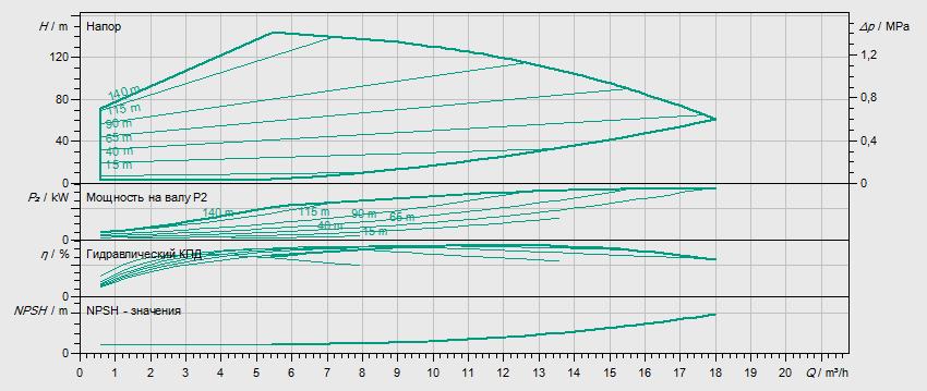 Гидравлические характеристики насоса Wilo HELIX EXCEL 1010-1/16/E/KS артикул: 4171922()