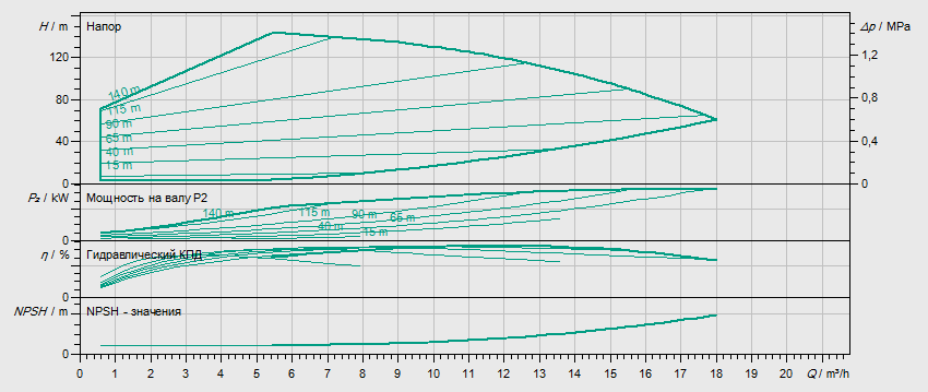 Гидравлические характеристики насоса Wilo HELIX EXCEL 1010-1/25/E/KS артикул: 4171928()