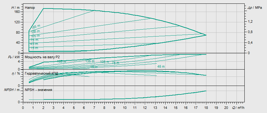 Гидравлические характеристики насоса Wilo HELIX EXCEL 1012-1/25/E/KS артикул: 4171930()