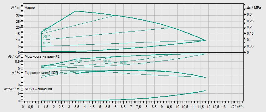 Гидравлические характеристики насоса Wilo HELIX EXCEL 603-2/25/V/KS артикул: 4171937()