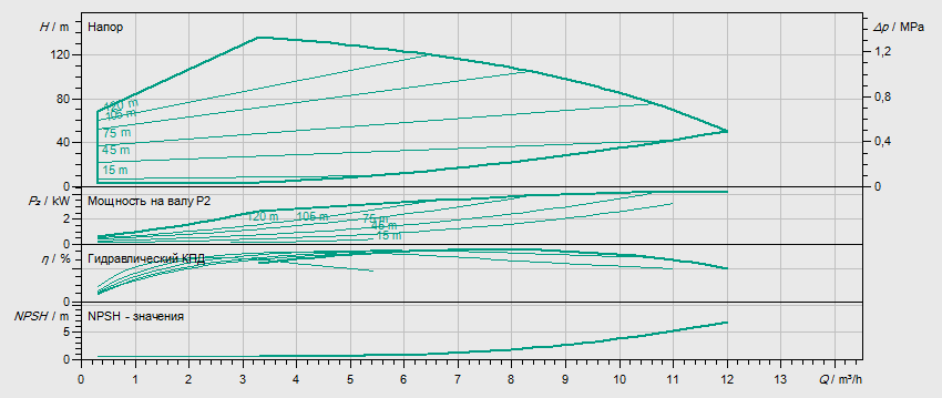 Гидравлические характеристики насоса Wilo HELIX EXCEL 611-2/25/V/KS артикул: 4171941()