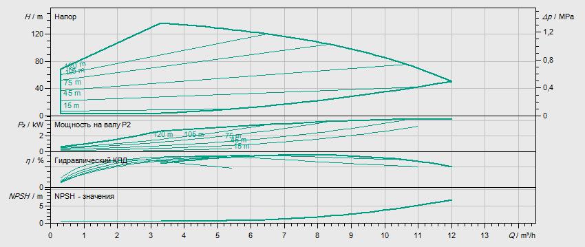 Гидравлические характеристики насоса Wilo HELIX EXCEL 611-1/25/E/KS артикул: 4171946()