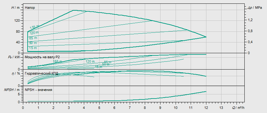 Гидравлические характеристики насоса Wilo HELIX EXCEL 613-2/25/V/KS артикул: 4171949()