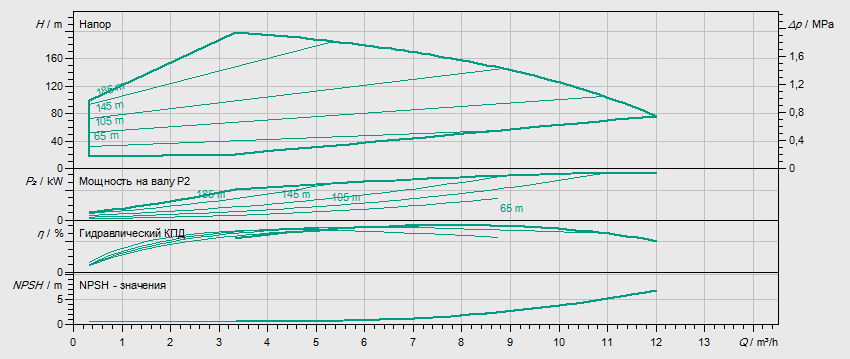 Гидравлические характеристики насоса Wilo HELIX EXCEL 616-1/25/E/KS артикул: 4171952()