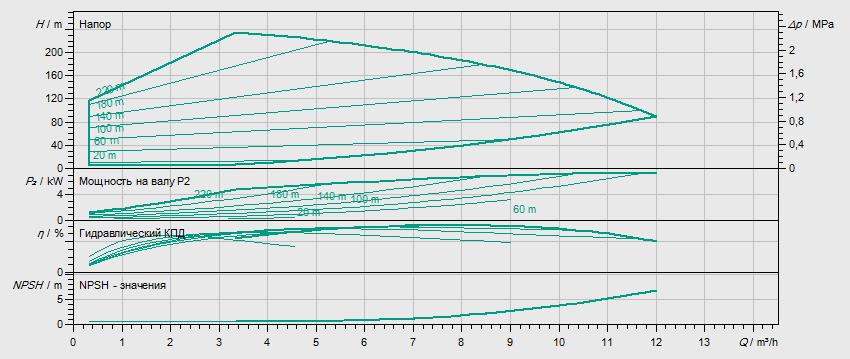 Гидравлические характеристики насоса Wilo HELIX EXCEL 619-1/25/E/KS артикул: 4171956()