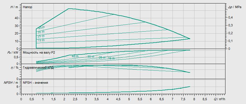 Гидравлические характеристики насоса Wilo HELIX EXCEL 405-2/25/V/KS артикул: 4171963()