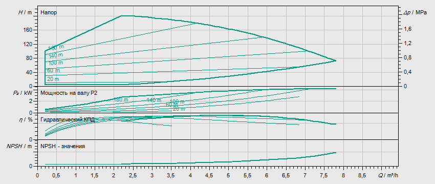 Гидравлические характеристики насоса Wilo HELIX EXCEL 418-1/25/E/KS артикул: 4171966()