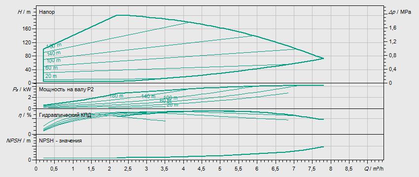 Гидравлические характеристики насоса Wilo HELIX EXCEL 418-2/25/V/KS артикул: 4171967()