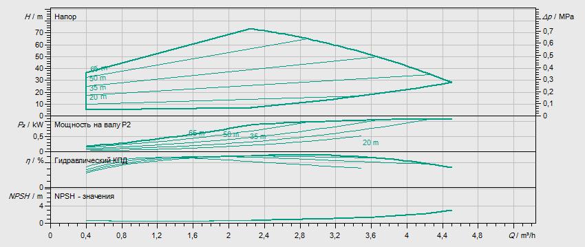 Гидравлические характеристики насоса Wilo HELIX EXCEL 208-2/25/V/KS артикул: 4171973()