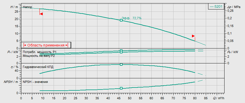 Гидравлические характеристики насоса Wilo HELIX FIRST V 5201-5/16/E/S/400-50 артикул: 4183423