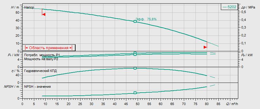 Гидравлические характеристики насоса Wilo HELIX FIRST V 5202-5/16/E/S/400-50 артикул: 4183425