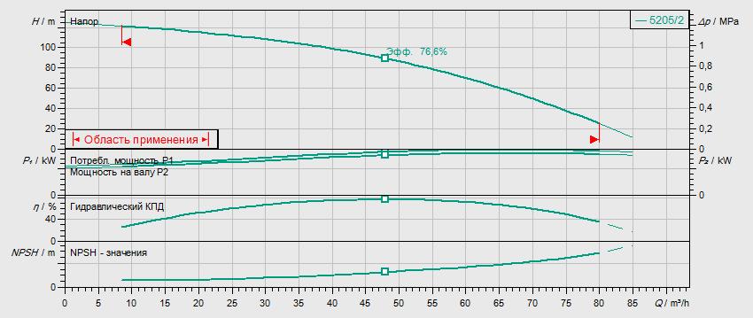 Гидравлические характеристики насоса Wilo HELIX V 5205/2-1/16/E/KS/400-50 артикул: 4198500()