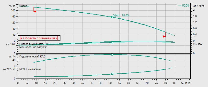 Гидравлические характеристики насоса Wilo HELIX V 5208-1/25/E/KS/400-50 артикул: 4198509()