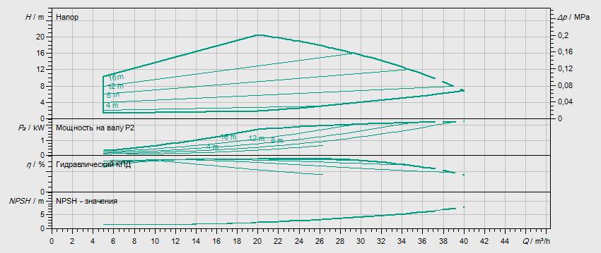 Гидравлические характеристики насоса Wilo HELIX VE 2201-1/16/E/KS артикул: 4198845()