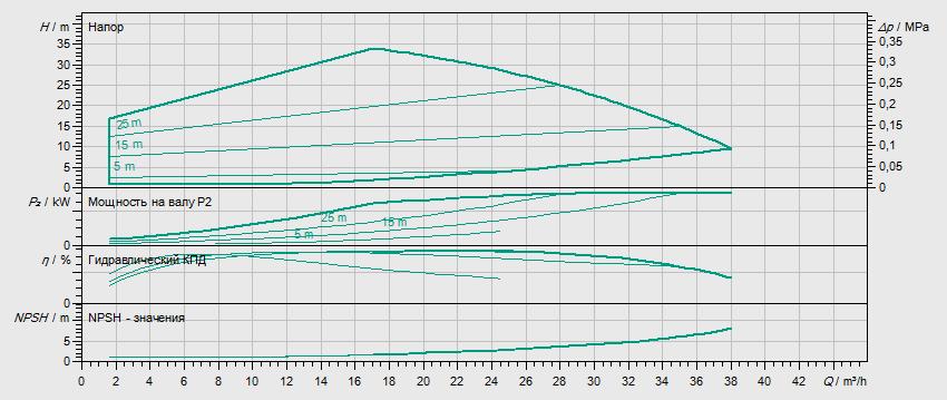 Гидравлические характеристики насоса Wilo HELIX VE 2202-3.0-1/16/E/KS артикул: 4198847()