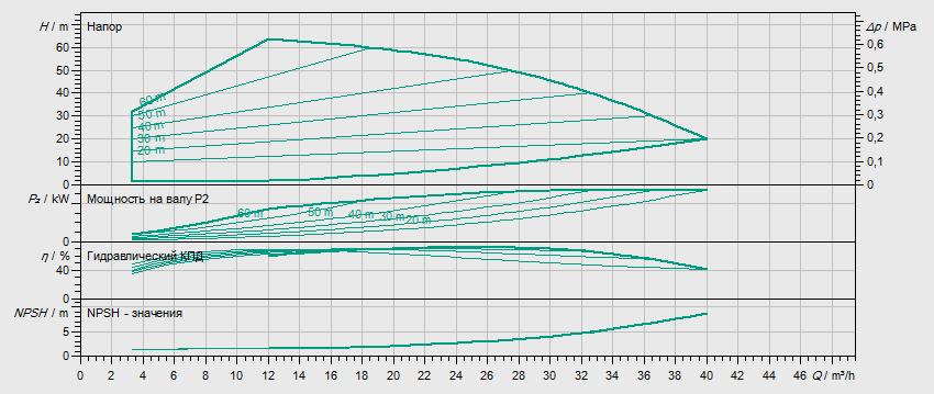 Гидравлические характеристики насоса Wilo HELIX VE 2203-1/16/E/KS артикул: 4198851()