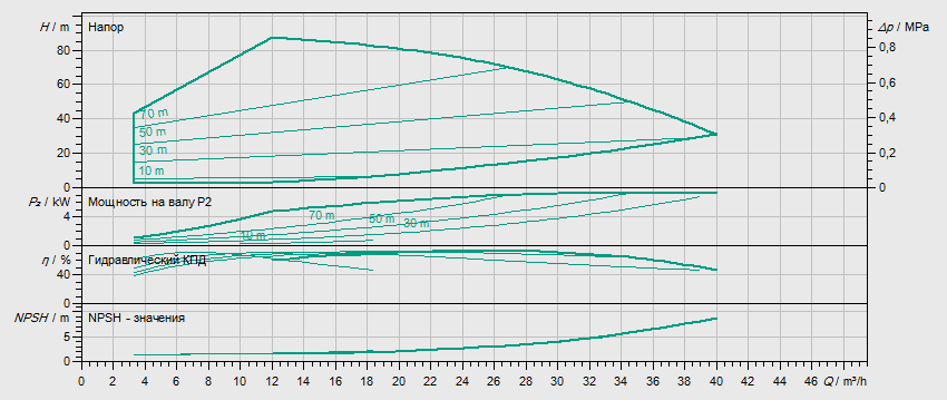 Гидравлические характеристики насоса Wilo HELIX VE 2204-1/16/E/KS артикул: 4198853()