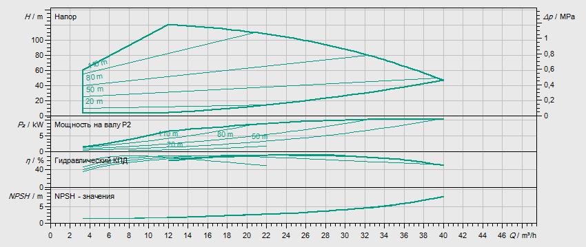 Гидравлические характеристики насоса Wilo HELIX VE 2205-1/16/E/KS артикул: 4198855()