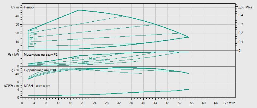 Гидравлические характеристики насоса Wilo HELIX VE 3602-5,5-1/16/E/KS артикул: 4198861()