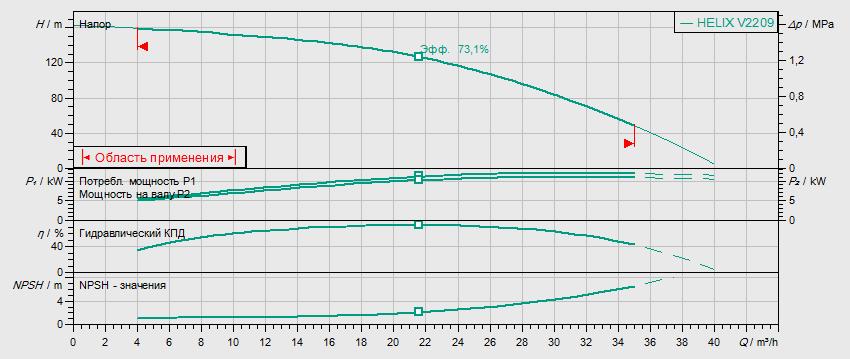 Гидравлические характеристики насоса Wilo HELIX FIRST V 2209-5/25/E/KS/400-50 артикул: 4200577