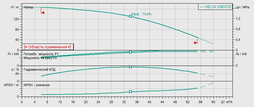 Гидравлические характеристики насоса Wilo HELIX FIRST V 3607/2-5/25/E/KS/400-50 артикул: 4200593