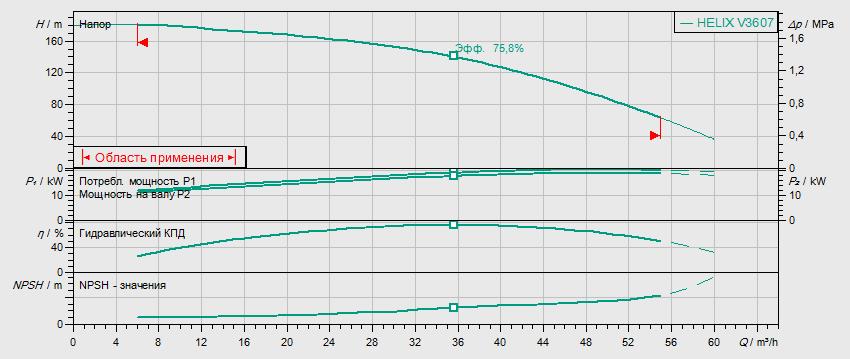 Гидравлические характеристики насоса Wilo HELIX FIRST V 3607-5/25/E/KS/400-50 артикул: 4200594