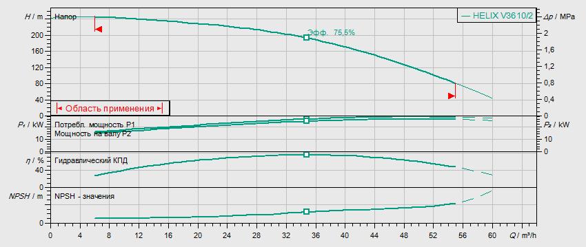 Гидравлические характеристики насоса Wilo HELIX FIRST V 3610/2-5/25/E/KS/400-50 артикул: 4200599
