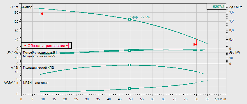 Гидравлические характеристики насоса Wilo HELIX FIRST V 5207/2-5/25/E/KS/400-50 артикул: 4200618