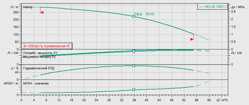 Гидравлические характеристики насоса Wilo HELIX FIRST V 3611-5/30/E/KS/400-50 артикул: 4200639