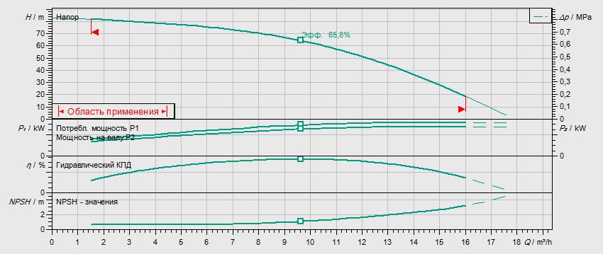 Гидравлические характеристики насоса Wilo HELIX FIRST V 1008-5/25/E/S/400-50 артикул: 4200956