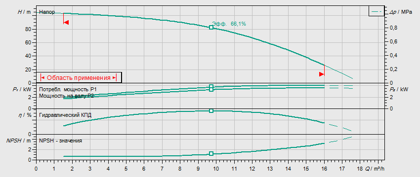 Гидравлические характеристики насоса Wilo HELIX FIRST V 1010-5/16/E/S/400-50 артикул: 4200960