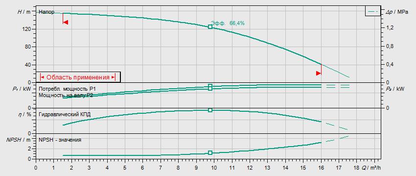 Гидравлические характеристики насоса Wilo HELIX FIRST V 1015-5/25/E/KS/400-50 артикул: 4200972
