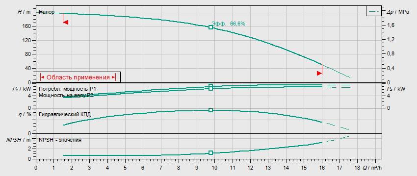 Гидравлические характеристики насоса Wilo HELIX FIRST V 1019-5/25/E/KS/400-50 артикул: 4200975