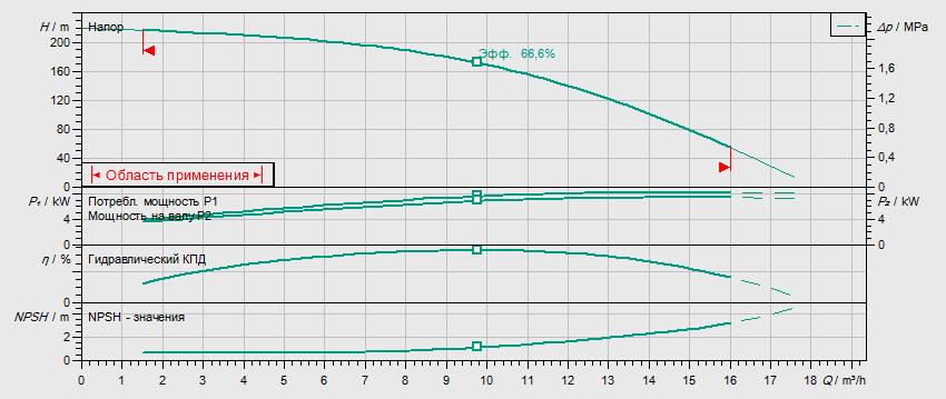 Гидравлические характеристики насоса Wilo HELIX FIRST V 1021-5/30/E/KS/400-50 артикул: 4200976