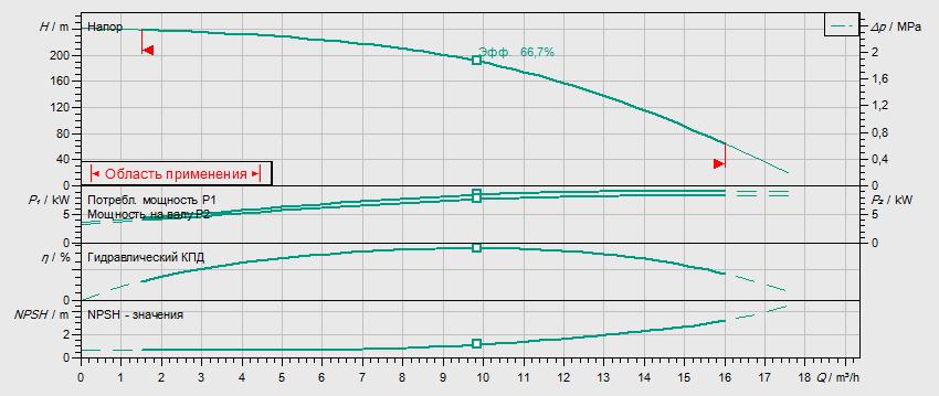 Гидравлические характеристики насоса Wilo HELIX FIRST V 1023-5/30/E/KS/400-50 артикул: 4200977