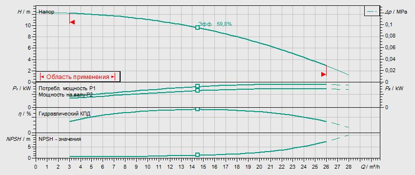 Гидравлические характеристики насоса Wilo HELIX FIRST V 1601-5/25/E/S/400-50 артикул: 4200979