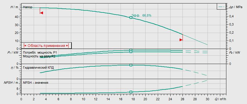 Гидравлические характеристики насоса Wilo HELIX FIRST V 1604-5/16/E/S/400-50 артикул: 4200986