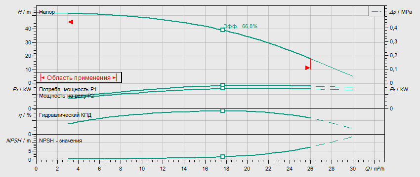Гидравлические характеристики насоса Wilo HELIX FIRST V 1604-5/25/E/S/400-50 артикул: 4200988