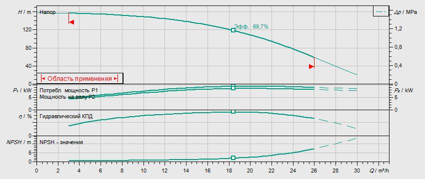 Гидравлические характеристики насоса Wilo HELIX FIRST V 1612-5/25/E/KS/400-50 артикул: 4201007