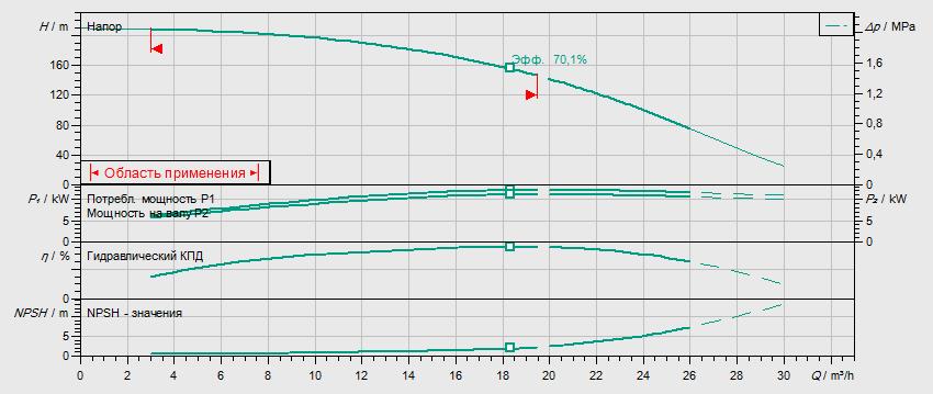 Гидравлические характеристики насоса Wilo HELIX FIRST V 1616-5/30/E/KS/400-50 артикул: 4201013