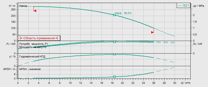 Гидравлические характеристики насоса Wilo HELIX FIRST V 1621-5/30/E/KS/400-50 артикул: 4201015